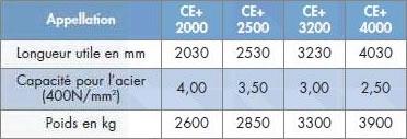 caracteristiques Cisaille guillotine motorisée numérique CE+