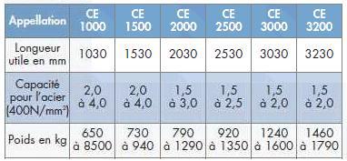 caracteristiques Cisaille guillotine motorisée numérique CE