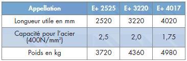caracteristiques Plieuse - panneauteuse motorisée numérique  E+