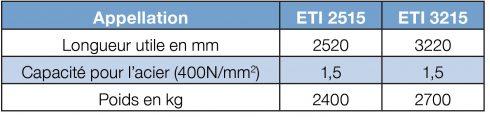 caracteristiques Plieuse motorisée numérique E TI