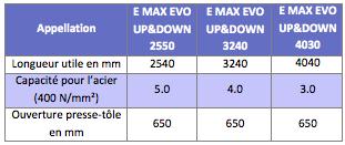 caracteristiques Plieuse - panneauteuse semi-automatique E MAX EVO UP&DOWN