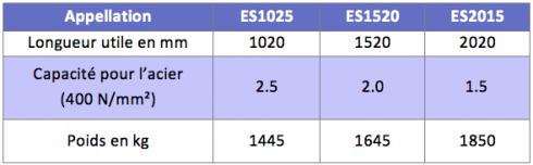 caracteristiques Plieuse à segments motorisée ES