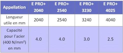 caracteristiques Plieuses - panneauteuse numériques motorisées E PRO+