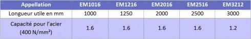 caracteristiques Plieuse d'atelier électromagnétique EM