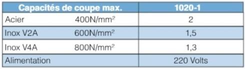 caracteristiques Cisaille électroportative 1020-1